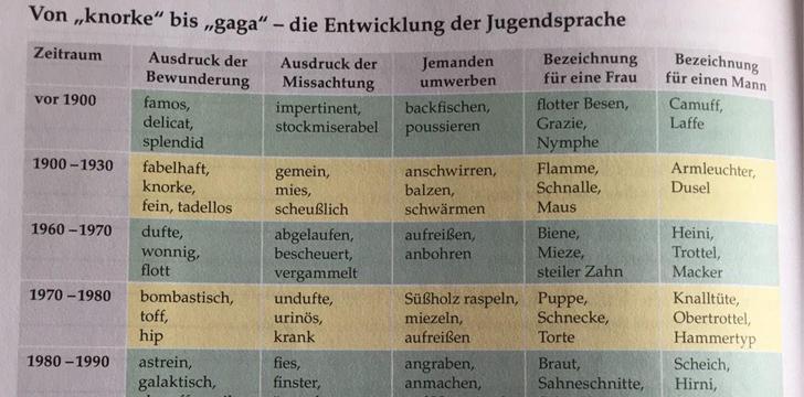 Jugendsprache im Wandel der Zeit · Häfft.de